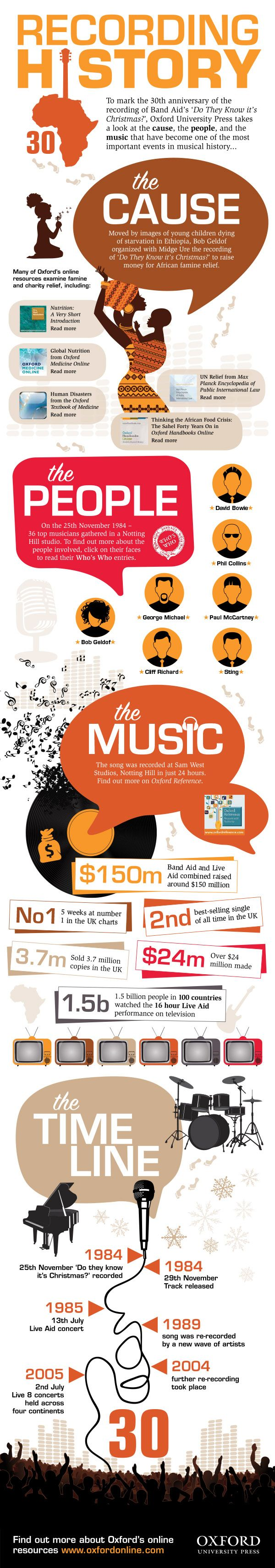 Band-Aid-30th-Infographic-Blog1