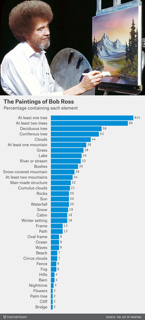 the-paintings-of-bob-ross