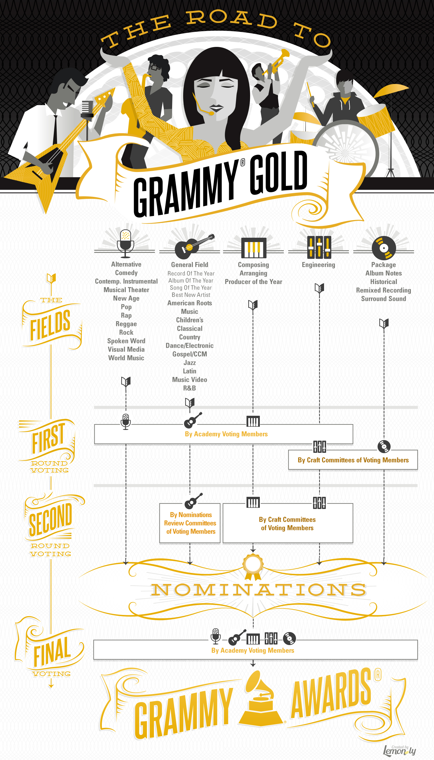 a chronological listings of various grammy award categories All featured 1920s artists in chronological order by  dance band vocals for various  with a grammy hall of fame award and the recording industry.