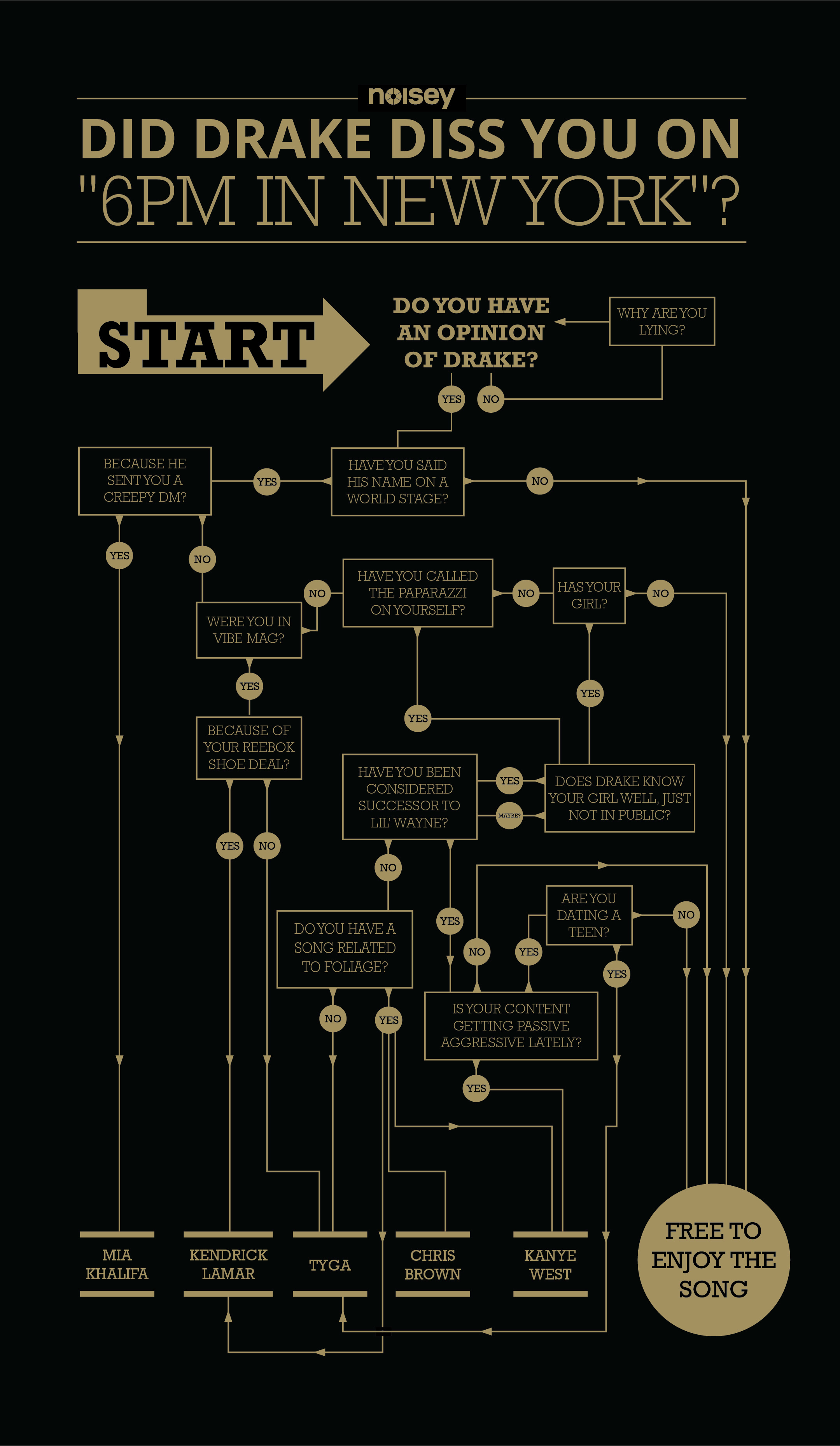 Noisey-DrakeFlowchart-Illustrator-v3-01