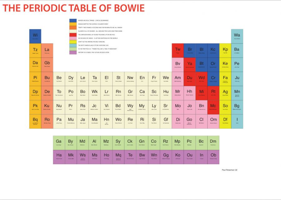 The periodic table of david bowie that eric alper maps of relationships between ideas and people of note paul robertson creates the illusion of scientific relationships periodic tables molecules and urtaz Image collections