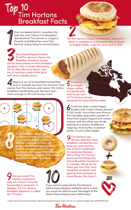 breakfast anytime any tims tim hortons canada makes breakfast