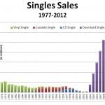 singles19772012