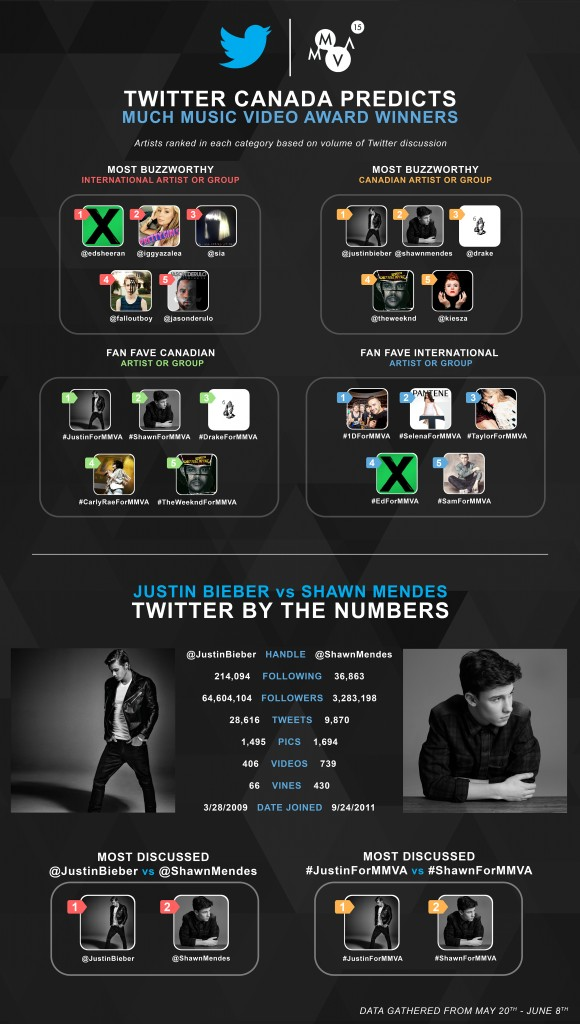 Twitter MMVA Infographic FINAL VERSION HIGH RES_June 18
