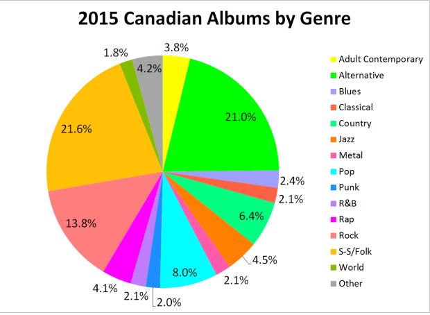 albums-by-genre