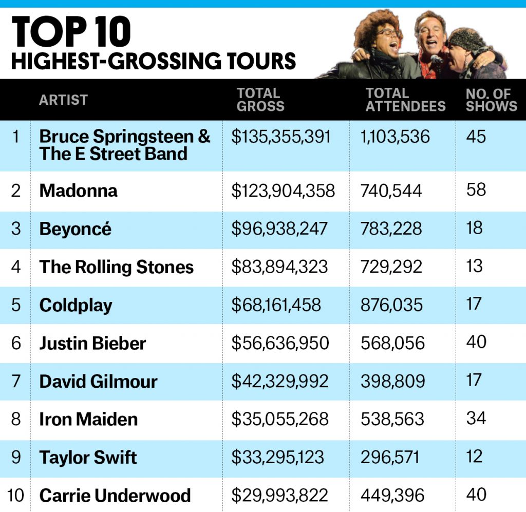 BB_top10s_0000_highest_grossing_tours